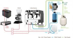 Fracino Dual Fuel gasinstallation